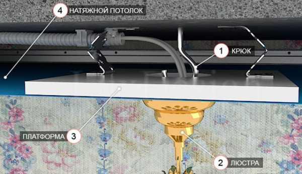 Как повесить люстру на натяжной потолок без закладной